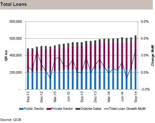 QNBFS monthly banking sector 3 [qatarisbooming.com].JPG