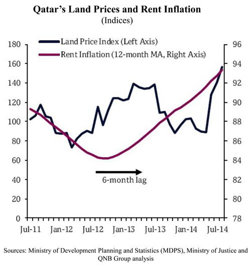 Higher land prices accelerate [qatarisbooming.com].jpg