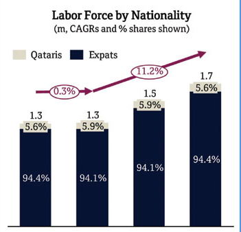Qatar labour force may reach 1.7mn [qatarisbooming.com].jpg