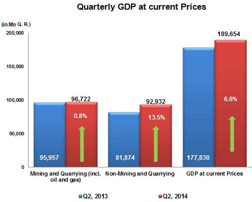 Quarterly Gross Domestic Product [qatarisbooming.com].jpg