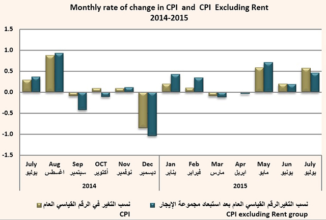 Consumer Price Index during 3 [qatarisbooming.com].jpg
