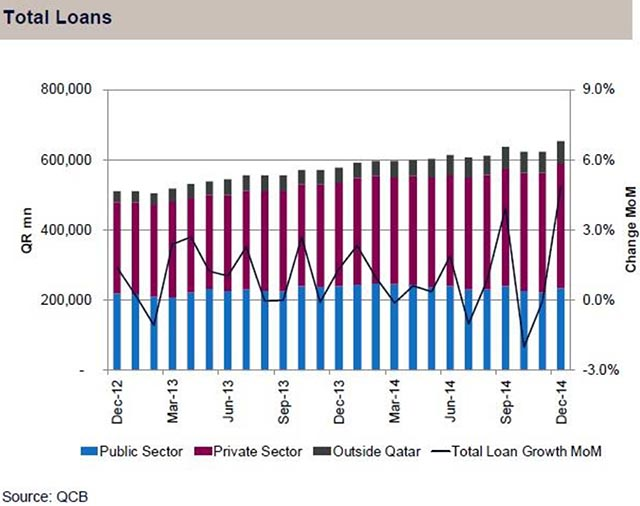 QNBFS monthly banking sector 2 [qatarisbooming.com].jpg