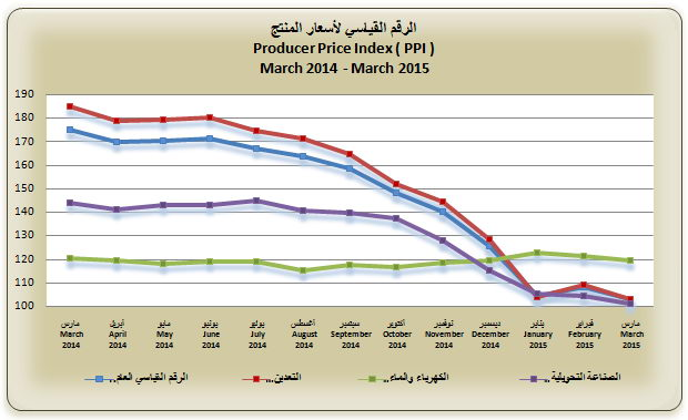 Monthly Producer Price Index of 1 [qatarisbooming.com].jpg