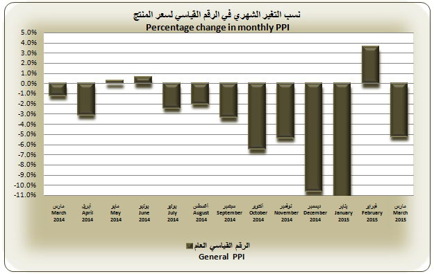 Monthly Producer Price Index of 2 [qatarisbooming.com].jpg