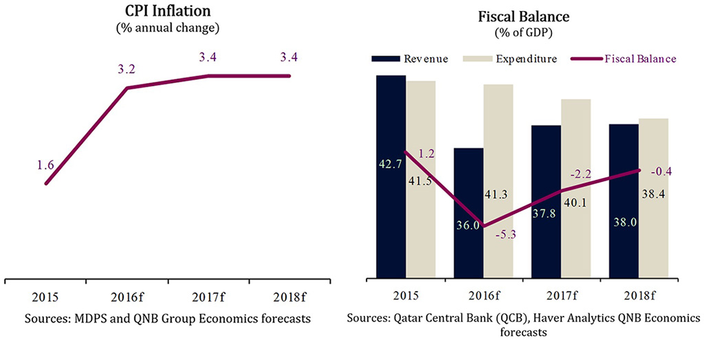 Investment spending continues 2 [qatarisbooming.com].jpg