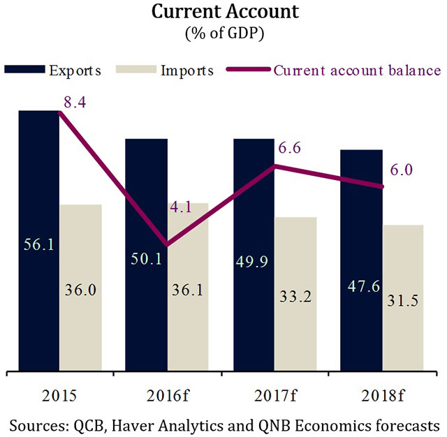 Investment spending continues 3 [qatarisbooming.com].jpg