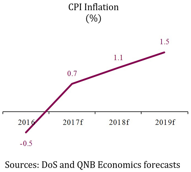 QNB Group Rising global trade 2 [qatarisbooming.com].jpg