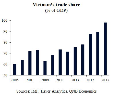 Vietnam, Asia's newest tiger [qatarisbooming.com].jpg