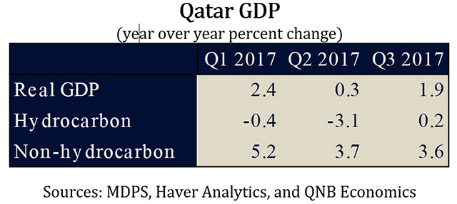 QNB Group Qatar GDP picks 2 [qatarisbooming.com].jpg