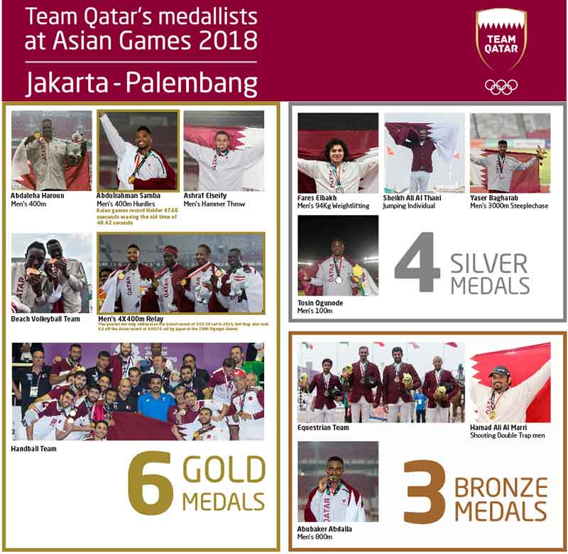 Team Qatar finish with 13 medals 2 [qatarisbooming.com].jpg