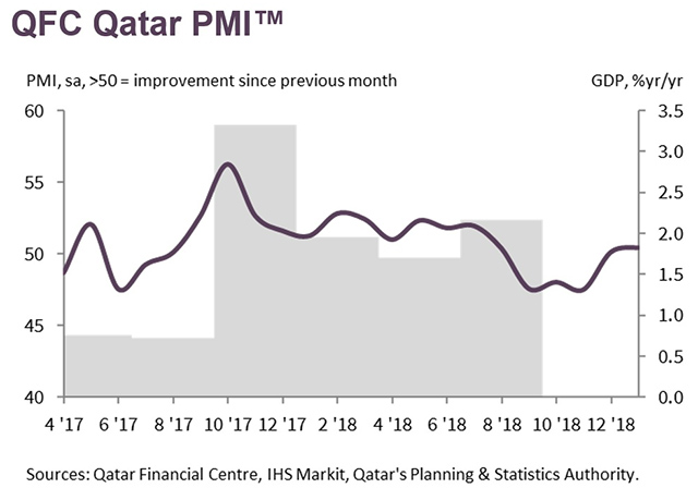 Strong increase in employment 2 [qatarisbooming.com].jpg