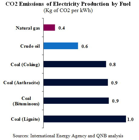 Natural gas is by far [qatarisbooming.com].jpg