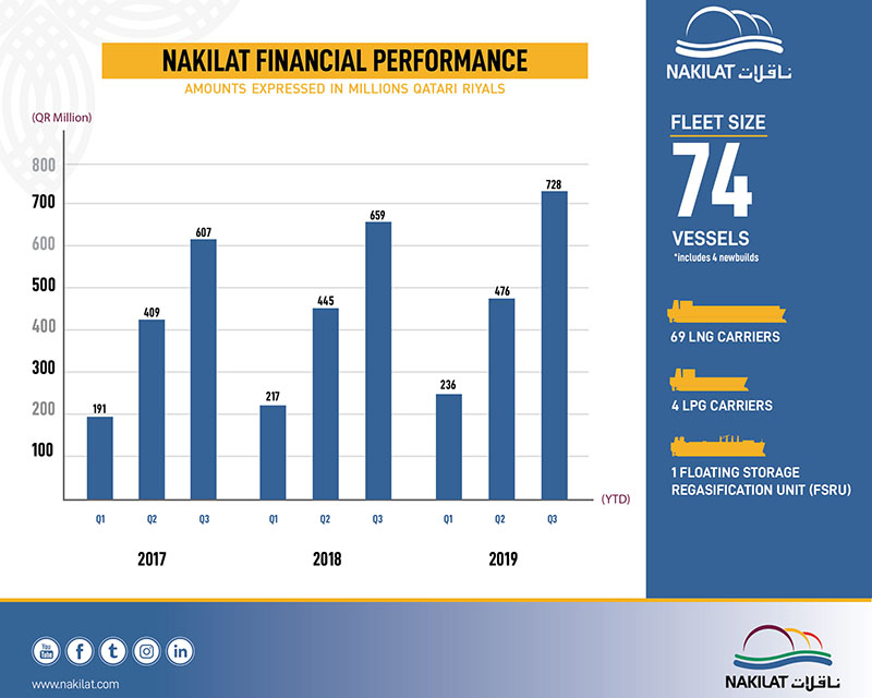Nakilat records improved profits 2 [qatarisbooming.com].jpg