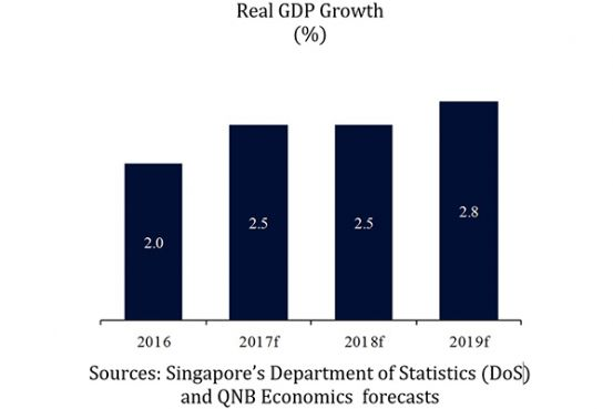 QNB Group: Rising global trade to support Singapore's