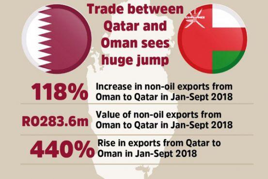 Qatar-Oman trade witnesses strong momentum | Qatar is Booming