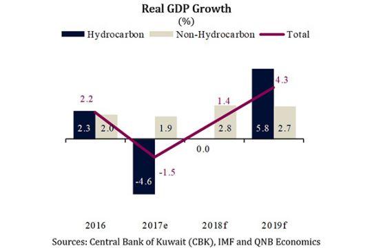 Kuwait Economic Insight | Qatar is Booming